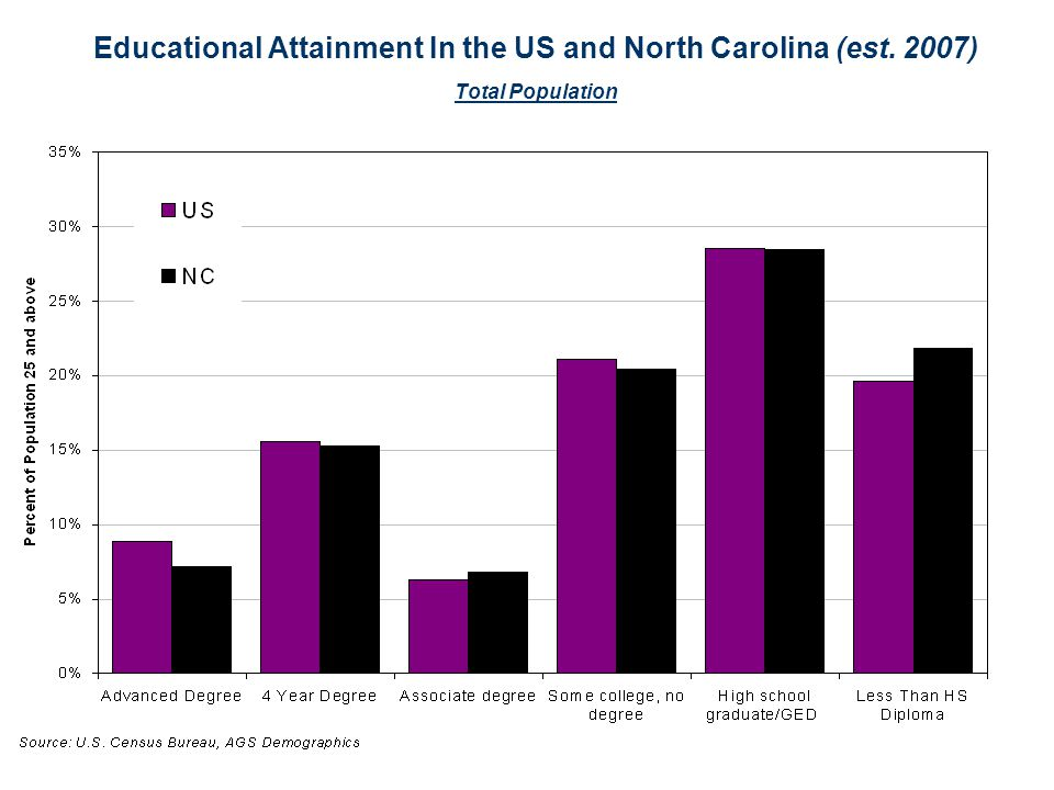 Educational Attainment In the US and North Carolina (est. 2007) Total Population