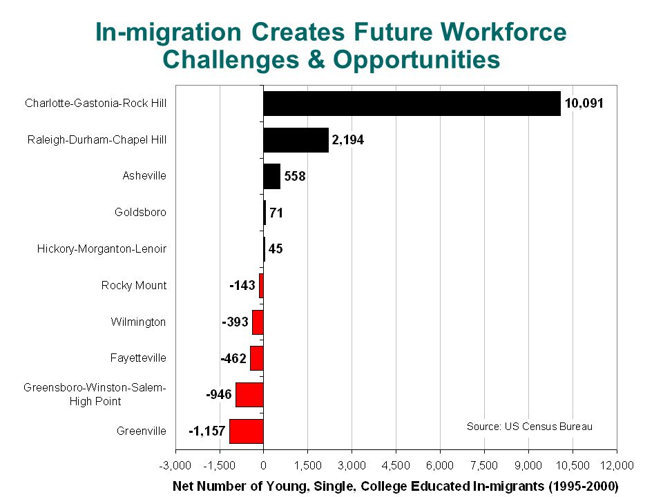 In-migration Creates Future Workforce Challenges & Opportunities