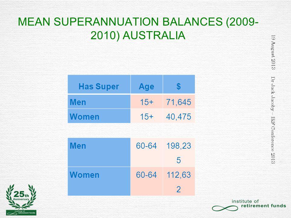 MEAN SUPERANNUATION BALANCES (2009- 2010) AUSTRALIA Has SuperAge$ Men15+71,645 Women15+40,475 Men60-64 198,23 5 Women60-64112,63 2 19 August 2013 Dr Jack Jacoby – IRF Conference 2013