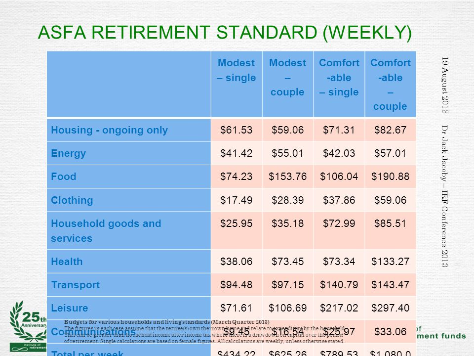 ASFA RETIREMENT STANDARD (WEEKLY) Modest – single Modest – couple Comfort -able – single Comfort -able – couple Housing - ongoing only$61.53$59.06$71.31$82.67 Energy$41.42$55.01$42.03$57.01 Food$74.23$153.76$106.04$190.88 Clothing$17.49$28.39$37.86$59.06 Household goods and services $25.95$35.18$72.99$85.51 Health$38.06$73.45$73.34$133.27 Transport$94.48$97.15$140.79$143.47 Leisure$71.61$106.69$217.02$297.40 Communications$9.45$16.54$25.97$33.06 Total per week$434.22$625.26$789.53 $1,080.0 4 Total per year$22,641$32,603$41,169$56,317 19 August 2013 Dr Jack Jacoby – IRF Conference 2013 Budgets for various households and living standards (March Quarter 2013) The figures in each case assume that the retiree(s) own their own home and relate to expenditure by the household.