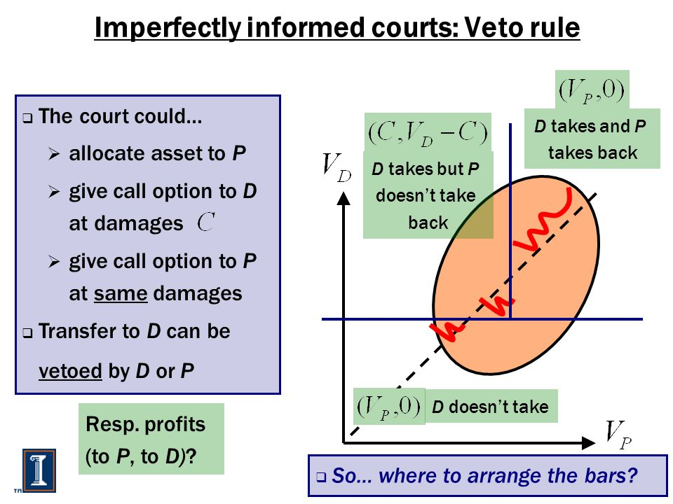 Imperfectly informed courts: Veto rule  The court could…  allocate asset to P  give call option to D at damages  give call option to P at same damages  Transfer to D can be vetoed by D or P  So… where to arrange the bars.