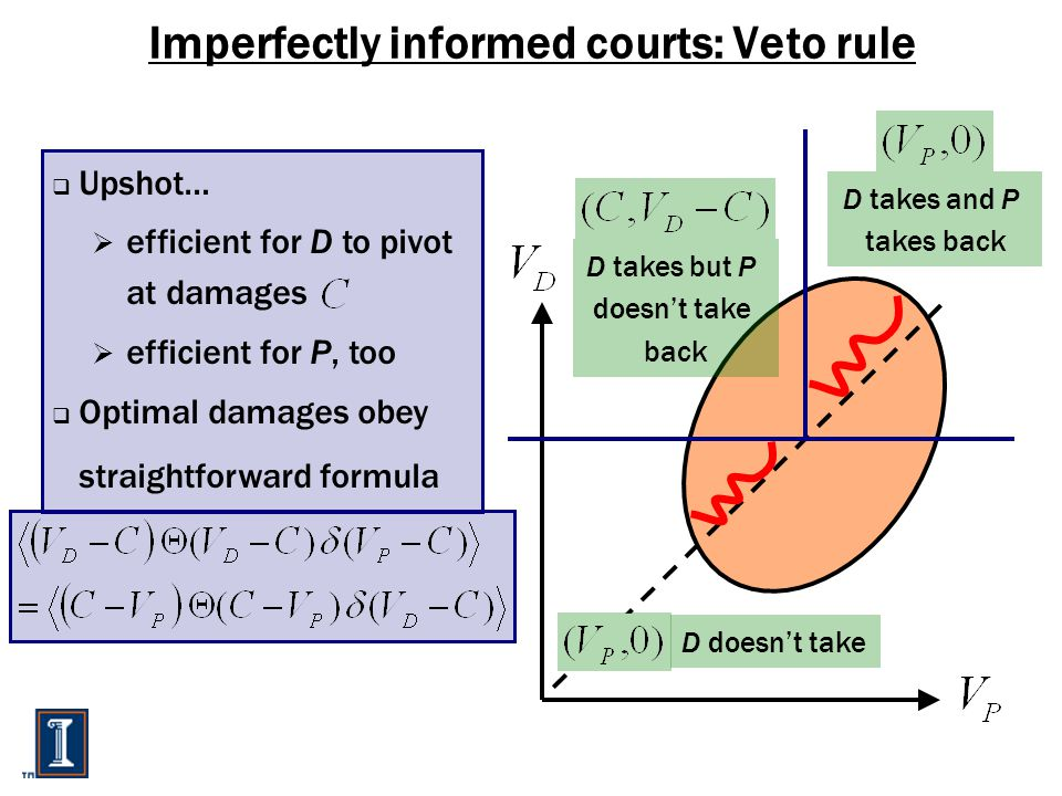Imperfectly informed courts: Veto rule  Upshot…  efficient for D to pivot at damages  efficient for P, too  Optimal damages obey straightforward formula D takes but P doesn't take back D doesn't take D takes and P takes back