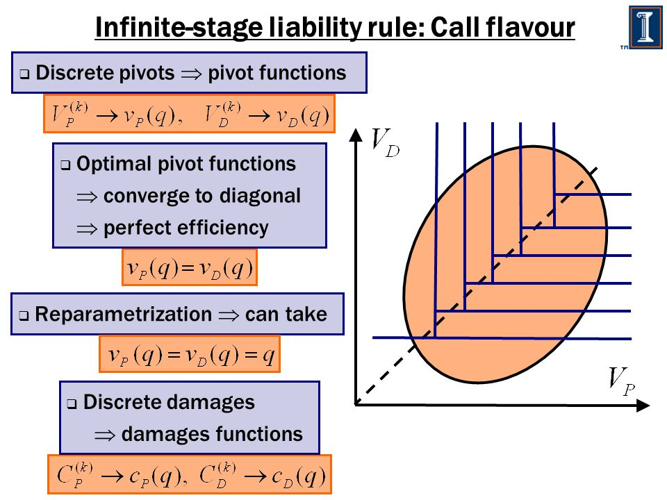 Infinite-stage liability rule: Call flavour  Discrete damages  damages functions  Reparametrization  can take  Discrete pivots  pivot functions  Optimal pivot functions  converge to diagonal  perfect efficiency