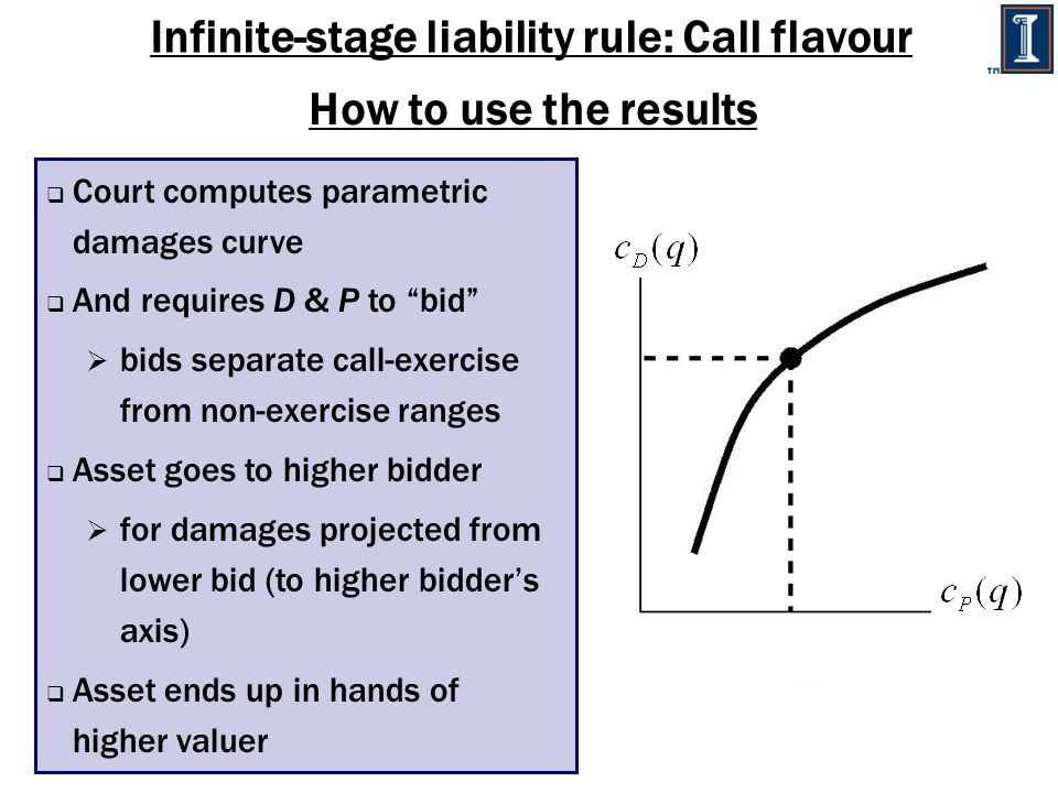 Infinite-stage liability rule: Call flavour How to use the results  Court computes parametric damages curve  And requires D & P to bid  bids separate call-exercise from non-exercise ranges  Asset goes to higher bidder  for damages projected from lower bid (to higher bidder's axis)  Asset ends up in hands of higher valuer