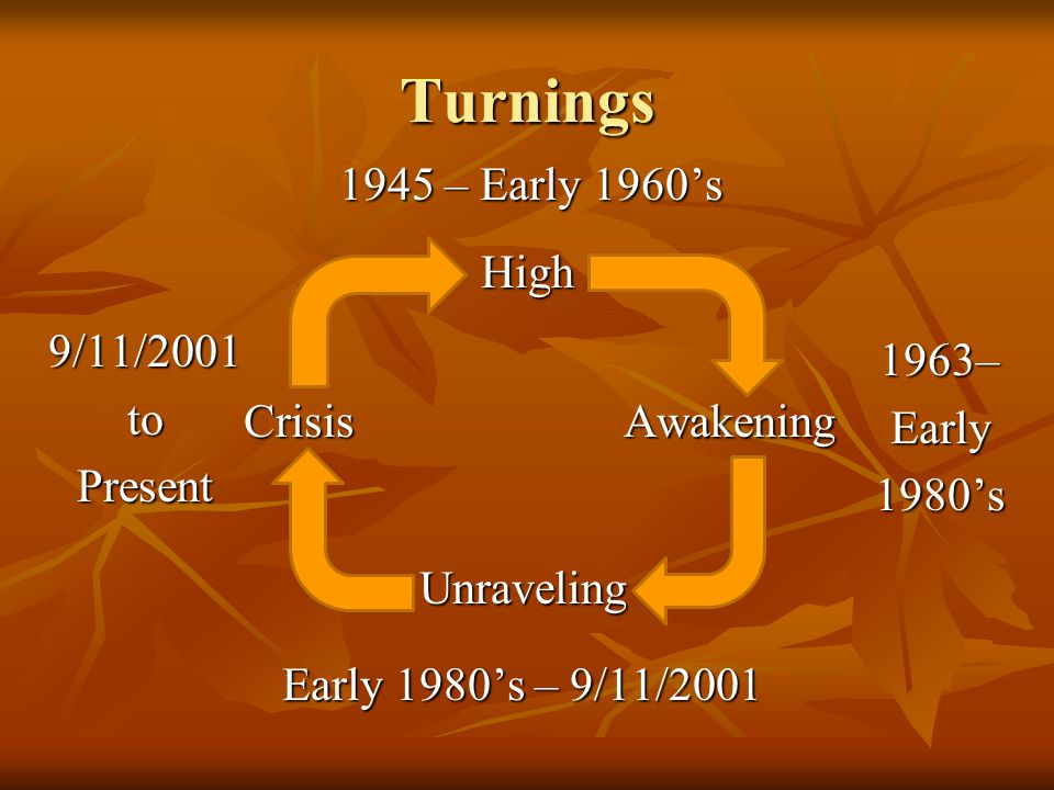 Turnings High Awakening Unraveling Crisis 1945 – Early 1960's 1963–Early1980's Early 1980's – 9/11/2001 9/11/2001toPresent