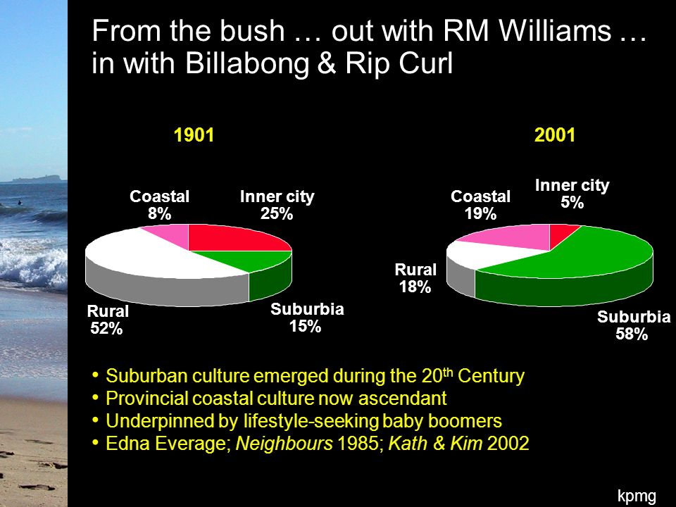 kpmg From the bush … out with RM Williams … in with Billabong & Rip Curl Suburban culture emerged during the 20 th Century Provincial coastal culture now ascendant Underpinned by lifestyle-seeking baby boomers Edna Everage; Neighbours 1985; Kath & Kim 2002 2001 Inner city 5% Suburbia 58% Rural 18% Coastal 19% 1901 Inner city 25% Suburbia 15% Rural 52% Coastal 8%
