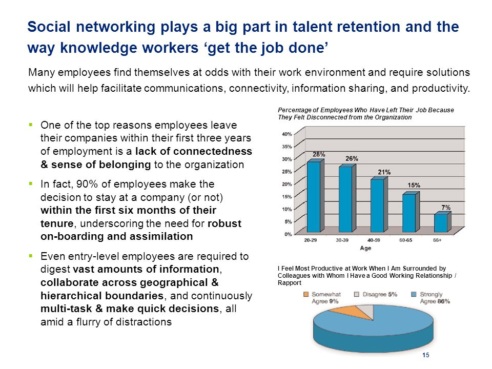 15 Social networking plays a big part in talent retention and the way knowledge workers 'get the job done'  One of the top reasons employees leave their companies within their first three years of employment is a lack of connectedness & sense of belonging to the organization  In fact, 90% of employees make the decision to stay at a company (or not) within the first six months of their tenure, underscoring the need for robust on-boarding and assimilation  Even entry-level employees are required to digest vast amounts of information, collaborate across geographical & hierarchical boundaries, and continuously multi-task & make quick decisions, all amid a flurry of distractions Percentage of Employees Who Have Left Their Job Because They Felt Disconnected from the Organization Many employees find themselves at odds with their work environment and require solutions which will help facilitate communications, connectivity, information sharing, and productivity.
