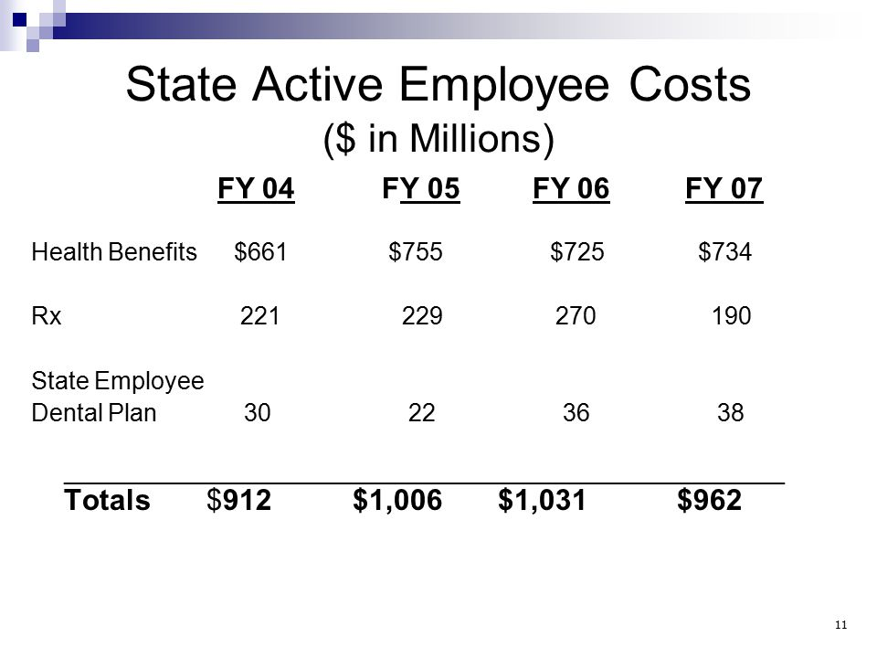State Active Employee Costs ($ in Millions) FY 04FY 05 FY 06 FY 07 Health Benefits $661 $755 $725 $734 Rx 221 229 270 190 State Employee Dental Plan 30 22 36 38 _____________________________________________________ Totals $912 $1,006 $1,031 $962 11
