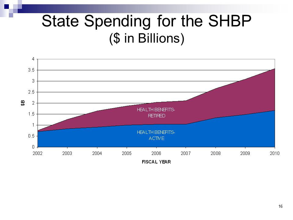 State Spending for the SHBP ($ in Billions) 16
