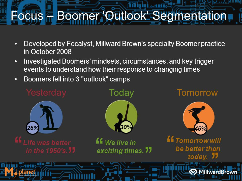 Focus – Boomer Outlook Segmentation Developed by Focalyst, Millward Brown s specialty Boomer practice in October 2008 Investigated Boomers mindsets, circumstances, and key trigger events to understand how their response to changing times Boomers fell into 3 outlook camps Yesterday Today Tomorrow Life was better in the 1950 s.