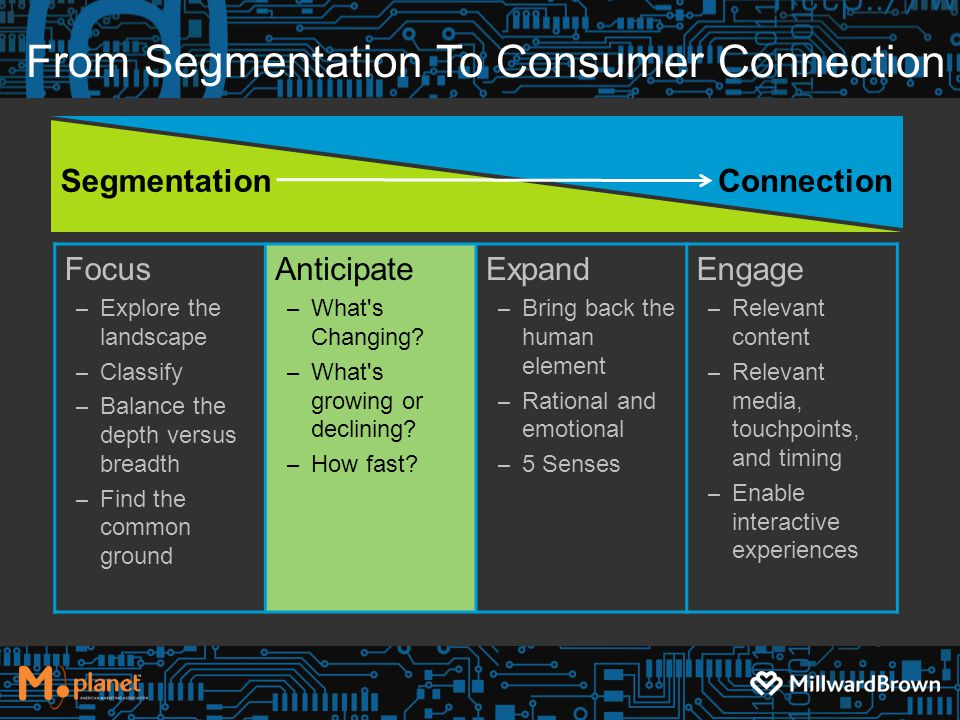 From Segmentation To Consumer Connection Focus – Explore the landscape – Classify – Balance the depth versus breadth – Find the common ground Anticipate – What s Changing.
