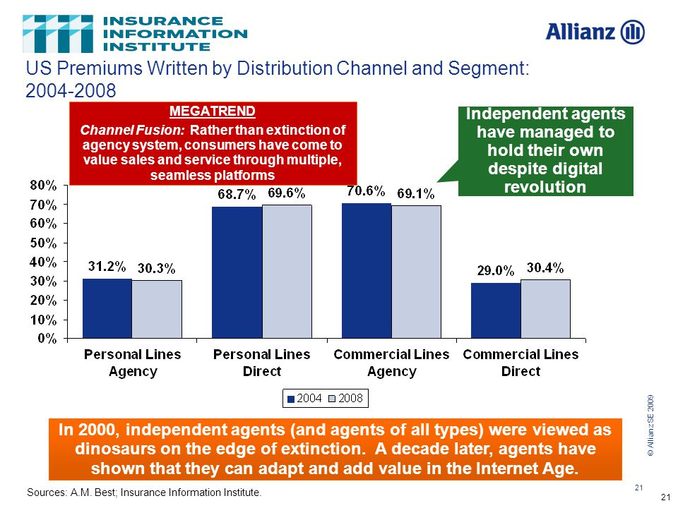 © Allianz SE 2009 21 12/01/09 - 9pmeSlide – P6466 – The Financial Crisis and the Future of the P/C 21 US Premiums Written by Distribution Channel and Segment: 2004-2008 Sources: A.M.