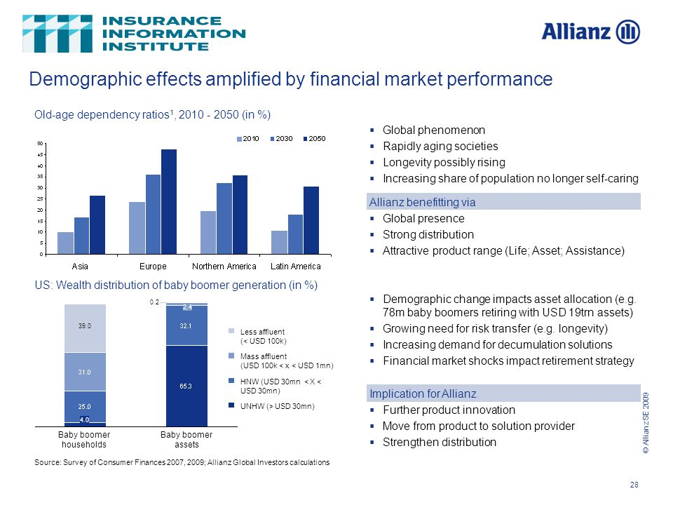 © Allianz SE 2009 28 Demographic effects amplified by financial market performance Old-age dependency ratios 1, 2010 - 2050 (in %) US: Wealth distribution of baby boomer generation (in %)  Global phenomenon  Rapidly aging societies  Longevity possibly rising  Increasing share of population no longer self-caring  Demographic change impacts asset allocation (e.g.