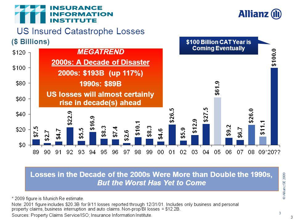 © Allianz SE 2009 3 12/01/09 - 9pmeSlide – P6466 – The Financial Crisis and the Future of the P/C 3 US Insured Catastrophe Losses * 2009 figure is Munich Re estimate.