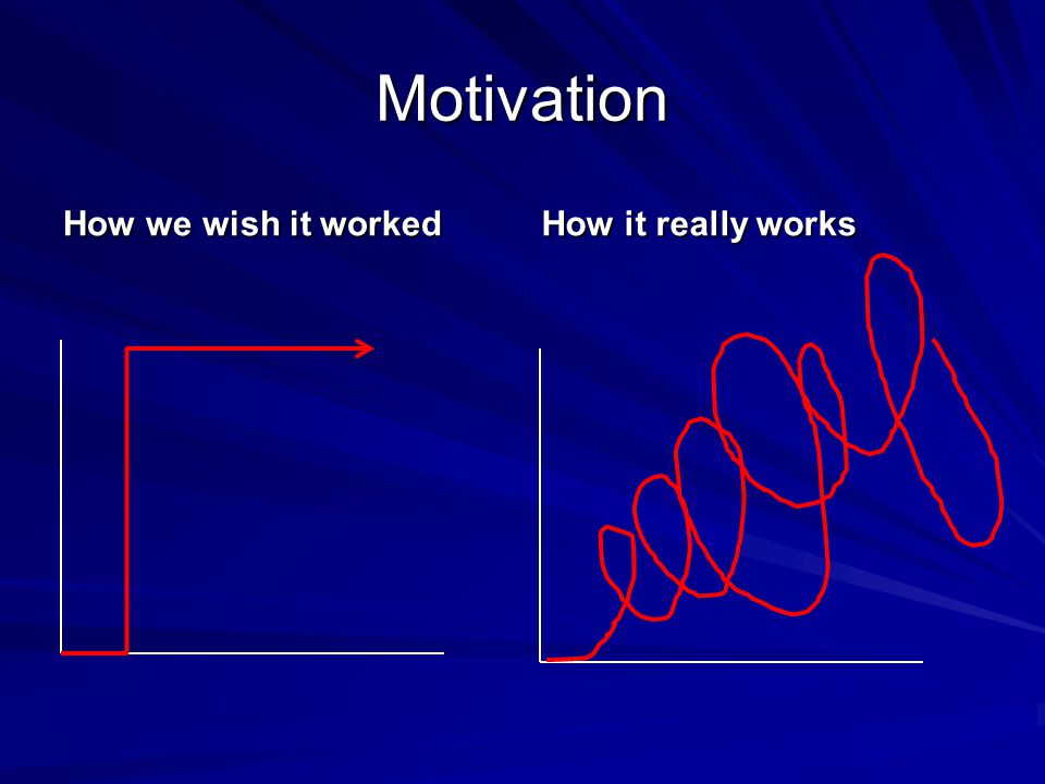 Motivation How we wish it worked How it really works