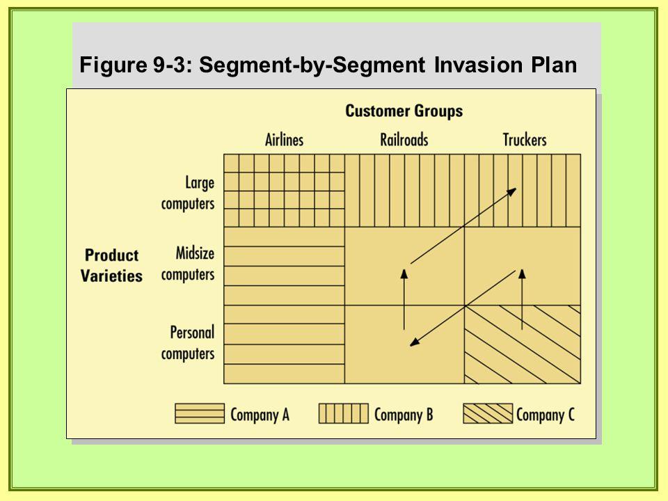 Figure 9-3: Segment-by-Segment Invasion Plan
