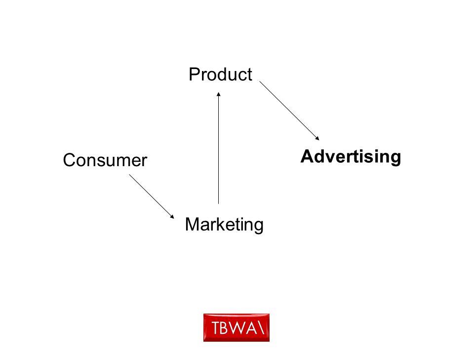 Consumer Advertising Marketing Product