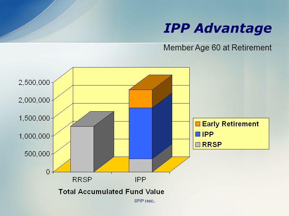 IPP inc. IPP Advantage Member Age 60 at Retirement