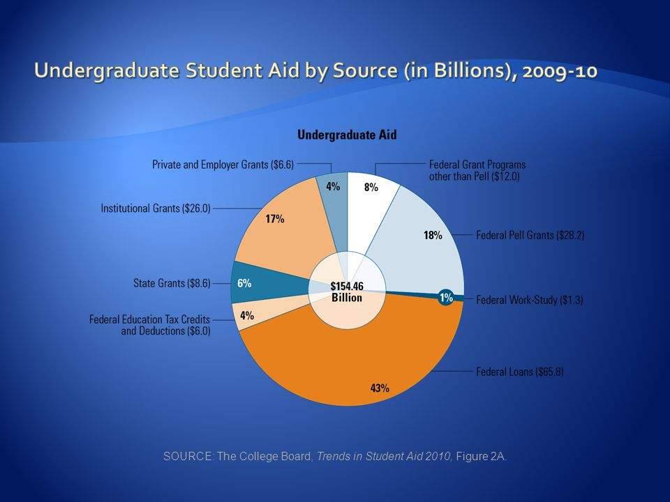 SOURCE: The College Board, Trends in Student Aid 2010, Figure 2A.