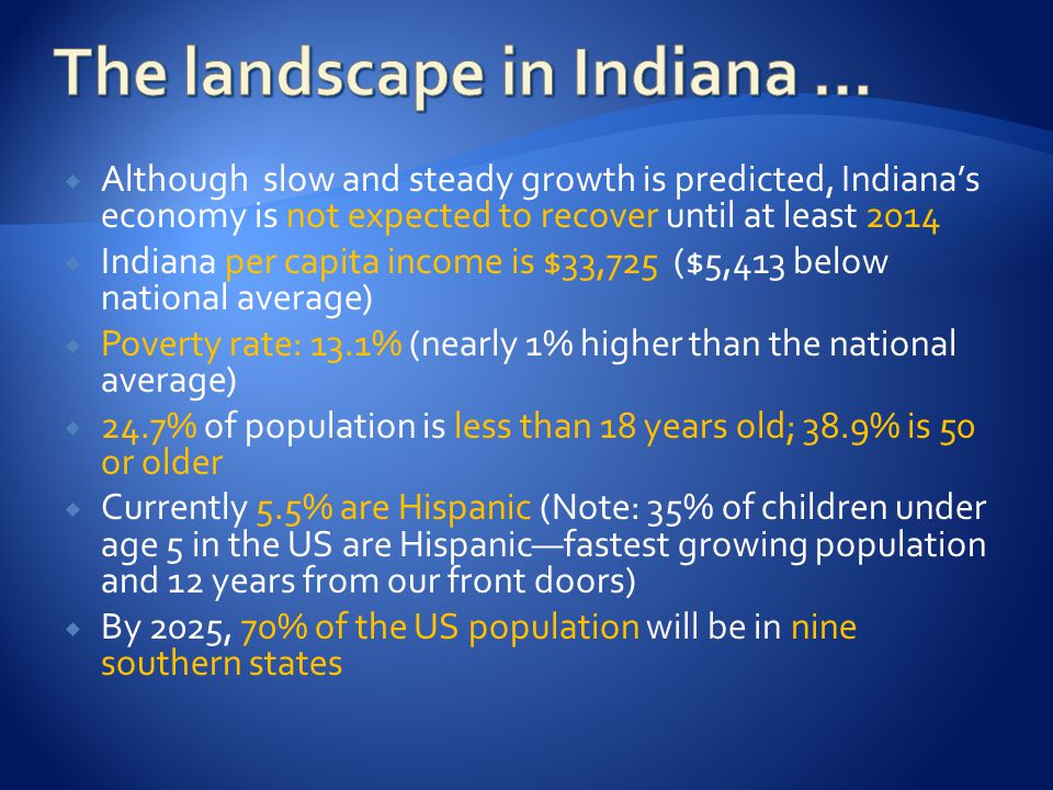  Although slow and steady growth is predicted, Indiana's economy is not expected to recover until at least 2014  Indiana per capita income is $33,725 ($5,413 below national average)  Poverty rate: 13.1% (nearly 1% higher than the national average)  24.7% of population is less than 18 years old; 38.9% is 50 or older  Currently 5.5% are Hispanic (Note: 35% of children under age 5 in the US are Hispanic—fastest growing population and 12 years from our front doors)  By 2025, 70% of the US population will be in nine southern states