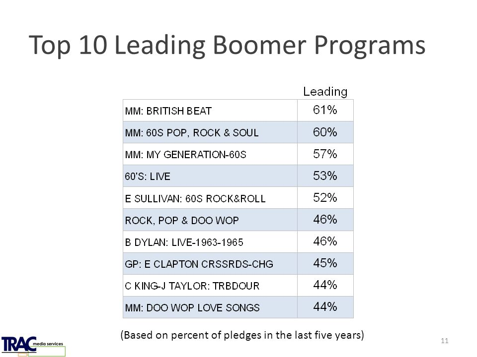 Top 10 Leading Boomer Programs (Based on percent of pledges in the last five years) 11