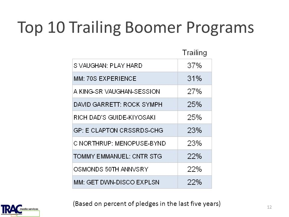 Top 10 Trailing Boomer Programs (Based on percent of pledges in the last five years) 12