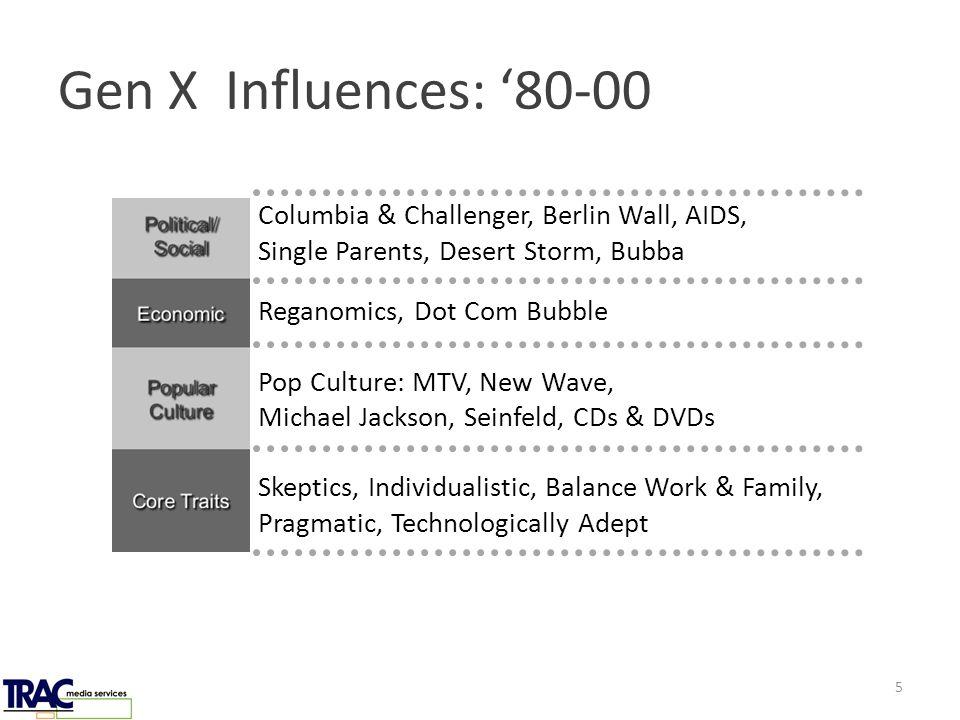 Gen X Influences: '80-00 Columbia & Challenger, Berlin Wall, AIDS, Single Parents, Desert Storm, Bubba Reganomics, Dot Com Bubble Pop Culture: MTV, New Wave, Michael Jackson, Seinfeld, CDs & DVDs Skeptics, Individualistic, Balance Work & Family, Pragmatic, Technologically Adept 5
