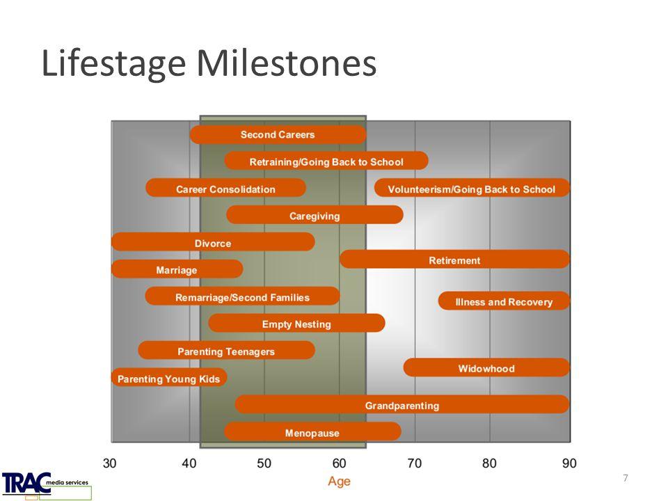 Lifestage Milestones 7