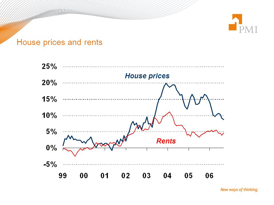 House prices and rents House prices Rents