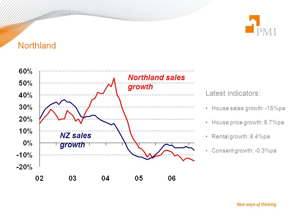 Northland Latest indicators: House sales growth: -15%pa House price growth: 9.7%pa Rental growth: 8.4%pa Consent growth: -0.3%pa Northland sales growth NZ sales growth