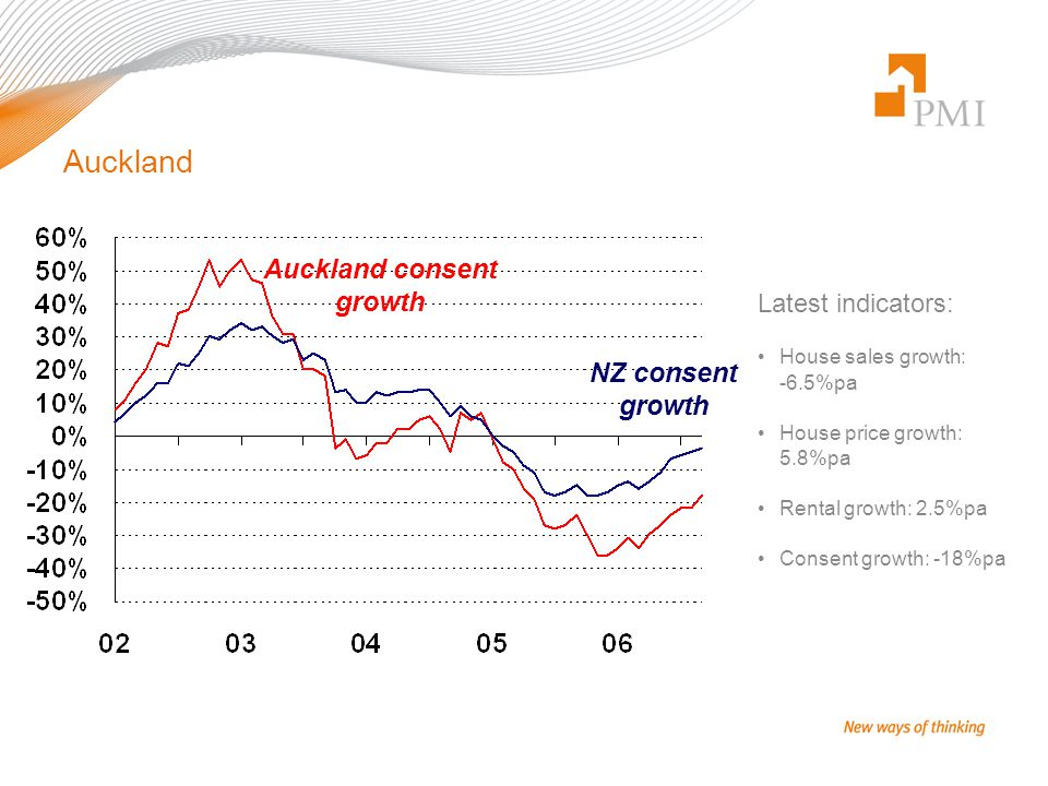 Auckland Latest indicators: House sales growth: -6.5%pa House price growth: 5.8%pa Rental growth: 2.5%pa Consent growth: -18%pa NZ consent growth Auckland consent growth