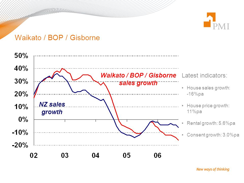 Waikato / BOP / Gisborne Latest indicators: House sales growth: -16%pa House price growth: 11%pa Rental growth: 5.6%pa Consent growth: 3.0%pa Waikato / BOP / Gisborne sales growth NZ sales growth