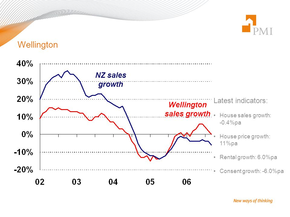 Wellington Latest indicators: House sales growth: -0.4%pa House price growth: 11%pa Rental growth: 6.0%pa Consent growth: -6.0%pa Wellington sales gro