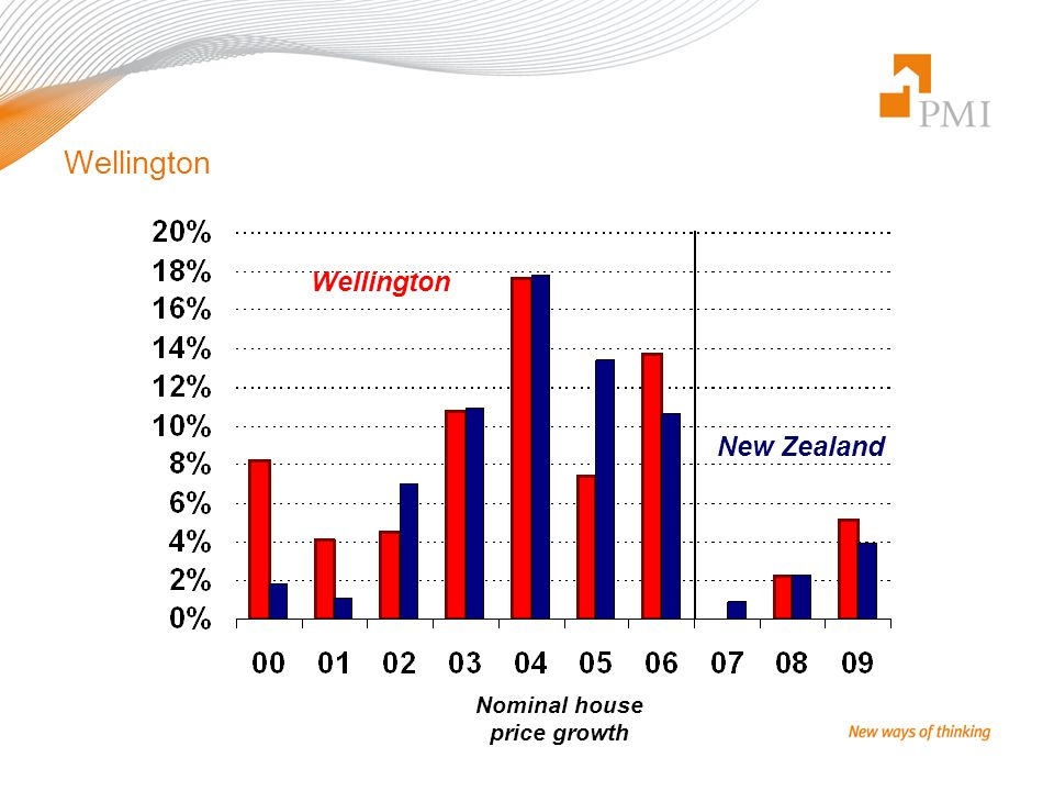 Wellington Nominal house price growth New Zealand Wellington