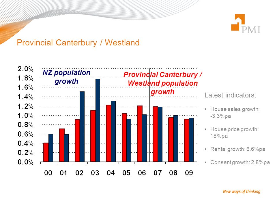 Provincial Canterbury / Westland Latest indicators: House sales growth: -3.3%pa House price growth: 18%pa Rental growth: 6.6%pa Consent growth: 2.8%pa Provincial Canterbury / Westland population growth NZ population growth