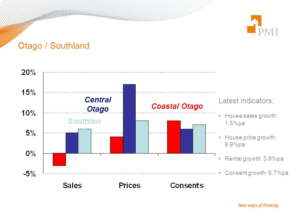 Otago / Southland Latest indicators: House sales growth: 1.5%pa House price growth: 8.9%pa Rental growth: 3.9%pa Consent growth: 6.7%pa Coastal Otago Central Otago Southlan d