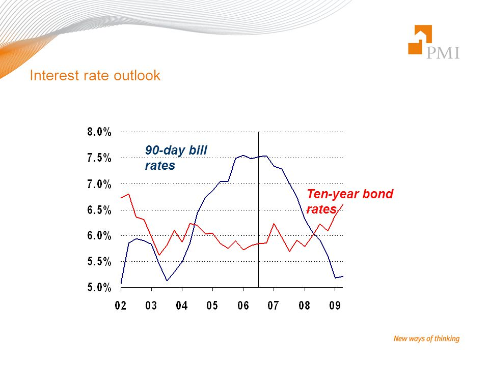 Interest rate outlook 90-day bill rates Ten-year bond rates