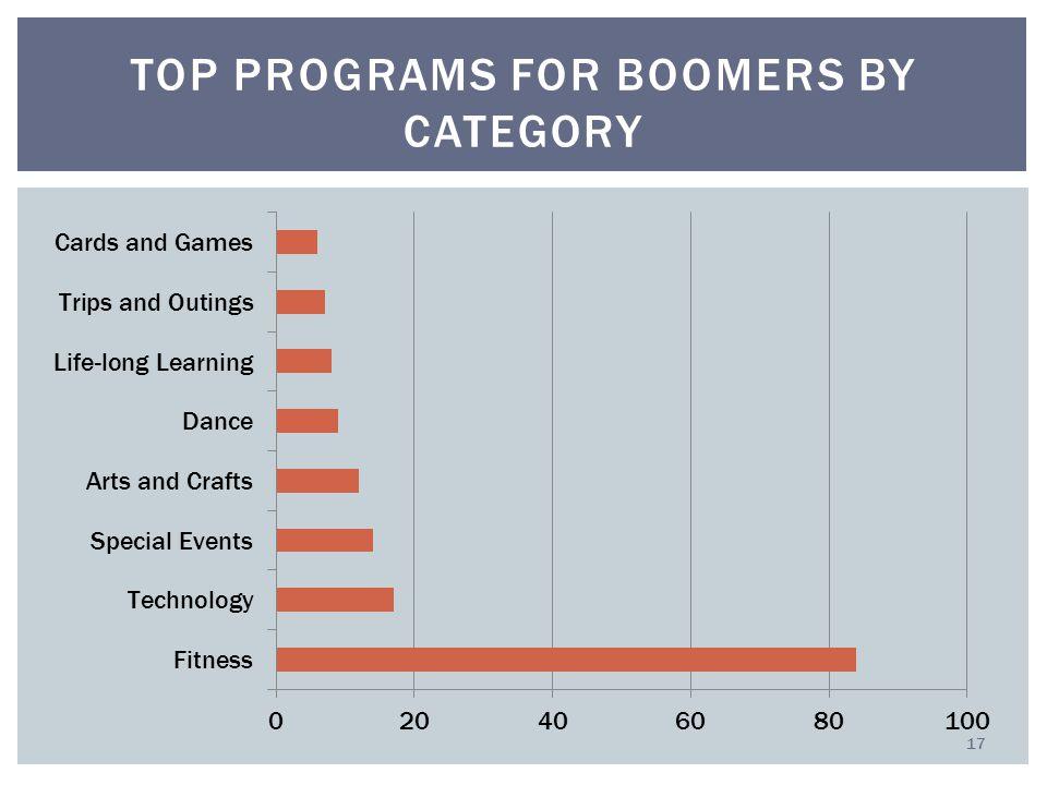TOP PROGRAMS FOR BOOMERS BY CATEGORY 17