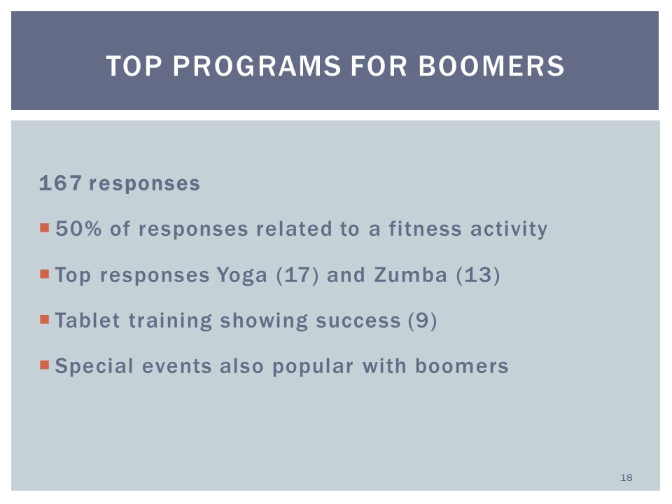 167 responses  50% of responses related to a fitness activity  Top responses Yoga (17) and Zumba (13)  Tablet training showing success (9)  Special events also popular with boomers TOP PROGRAMS FOR BOOMERS 18