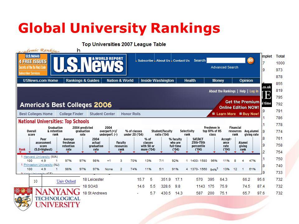 Global University Rankings http://ed.sjtu.edu.cn/rank/2005/ARWU2005_Top100.htm