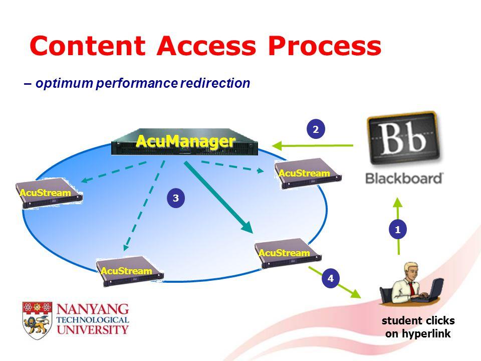 Content Access Process 1 IDM 2000 AcuManager 2 3 student clicks on hyperlink – optimum performance redirection AcuStream 4