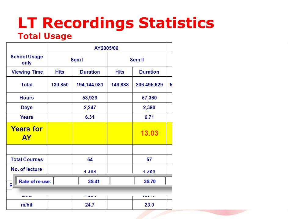 LT Recordings Statistics Total Usage School Usage only AY2005/06AY2006/07 Sem ISem II Sem I eLW I Sem II eLW II Viewing TimeHitsDurationHitsDurationHitsDurationHitsDuration Total130,850194,144,081149,888206,495,629585,738514,814,138737,359741,166,639 Hours 53,929 57,360 143,004 205,880 Days2,2472,3905,9588,578 Years6.316.7116.7424.10 Years for AY 13.0340.83 Total Courses5457135104 No.