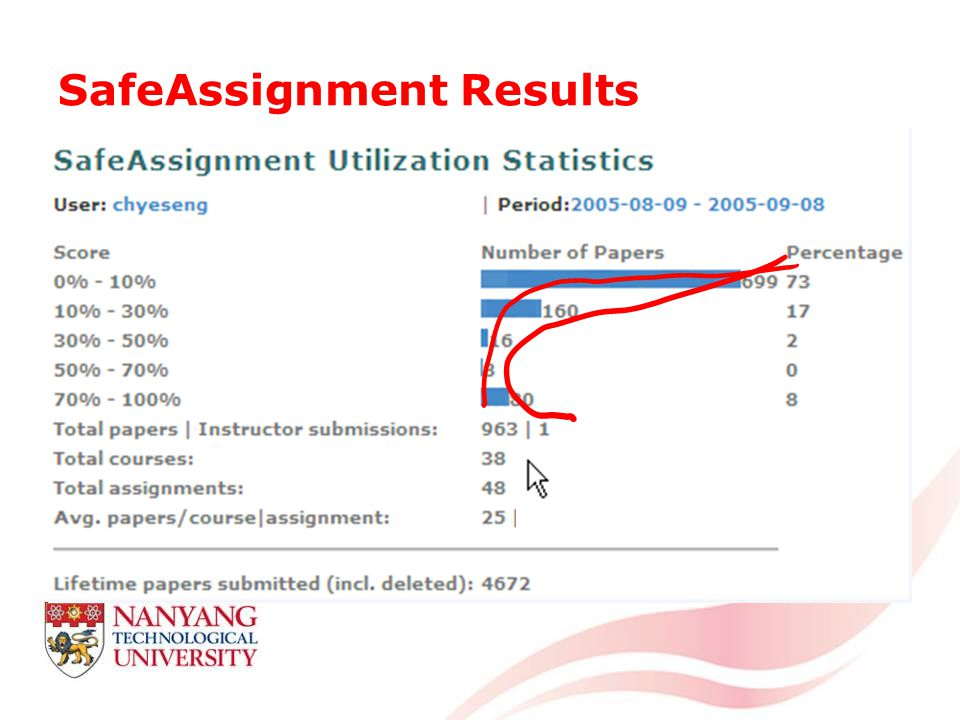 SafeAssignment Results