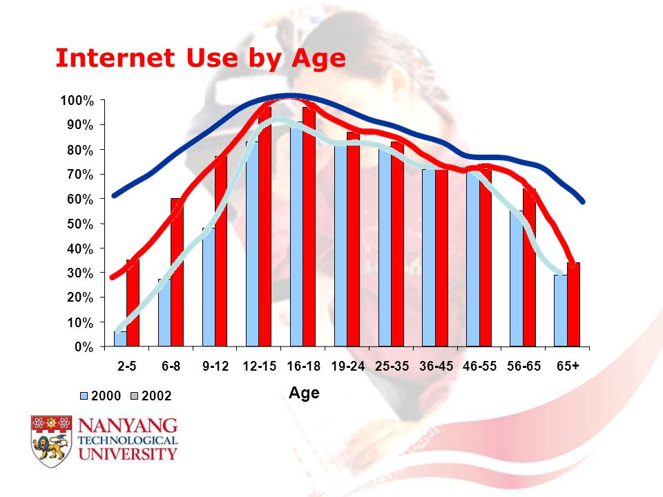 Internet Use by Age 0% 10% 20% 30% 40% 50% 60% 70% 80% 90% 100% 2-56-89-1212-1516-1819-2425-3536-4546-5556-6565+ Age 20002002
