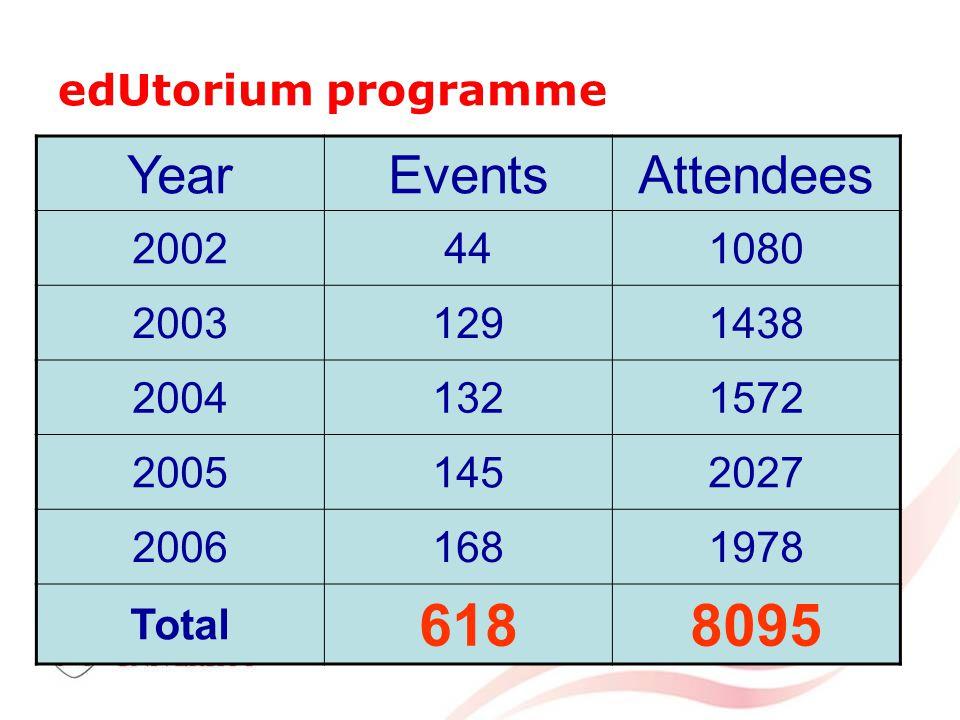edUtorium programme YearEventsAttendees 2002441080 20031291438 20041321572 20051452027 20061681978 Total 6188095