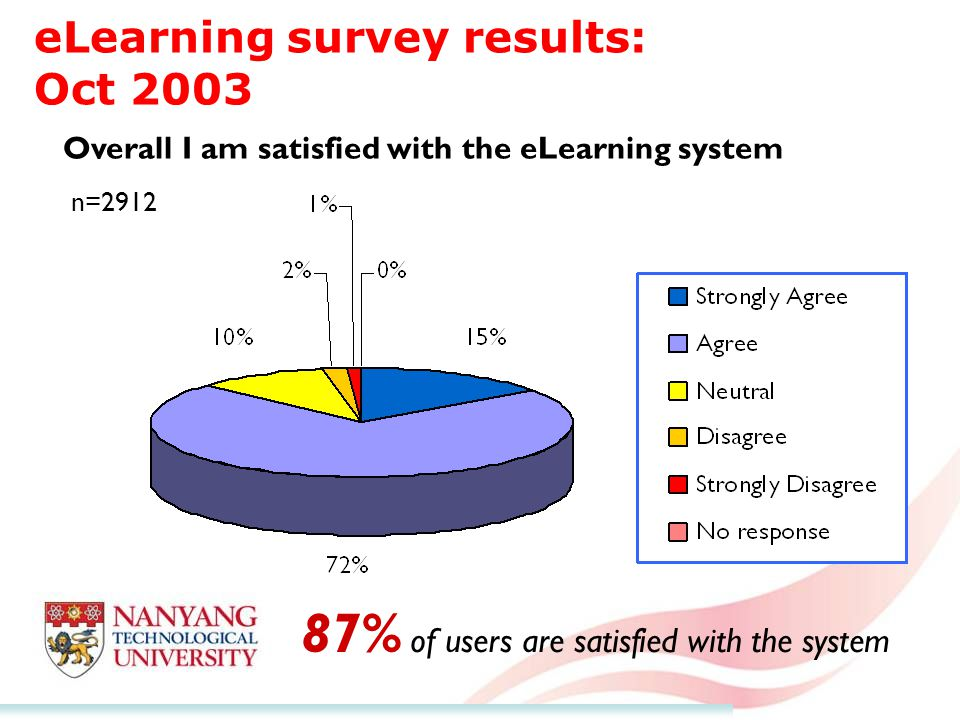 eLearning survey results: Oct 2003 n=2912 Overall I am satisfied with the eLearning system 87% of users are satisfied with the system