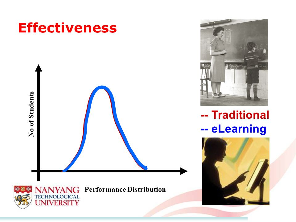 Effectiveness No of Students Performance Distribution -- Traditional -- eLearning