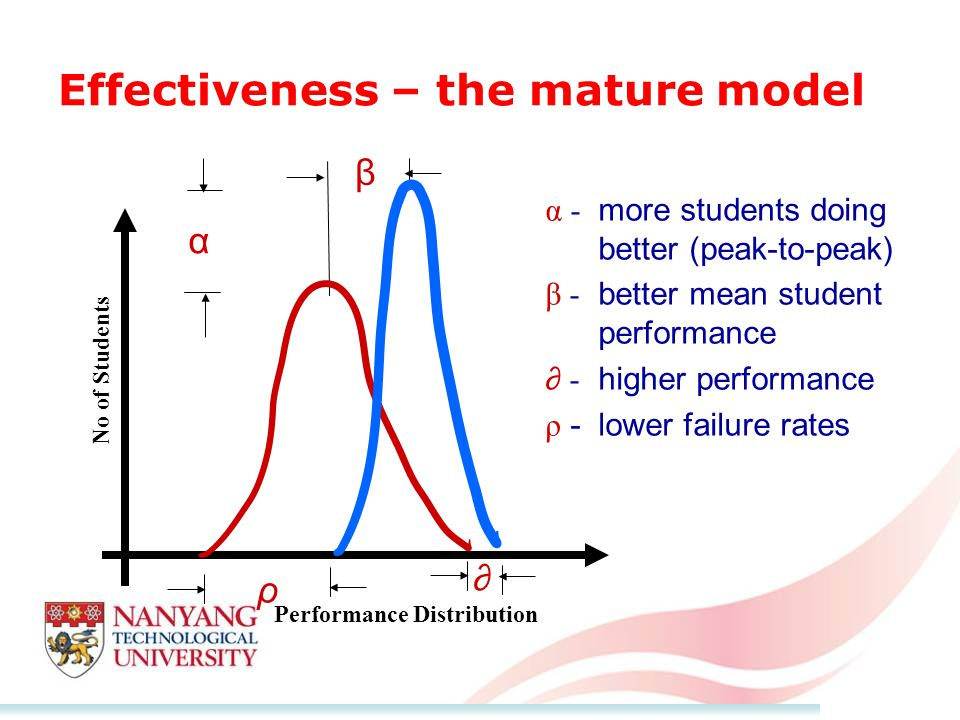 Effectiveness – the mature model α - more students doing better (peak-to-peak) β - better mean student performance ∂ - higher performance ρ -lower failure rates No of Students Performance Distribution α β ρ ∂