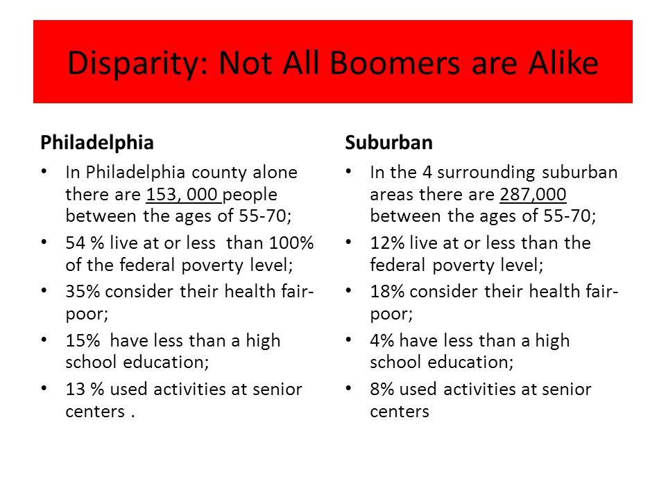 Disparity: Not All Boomers are Alike Philadelphia In Philadelphia county alone there are 153, 000 people between the ages of 55-70; 54 % live at or less than 100% of the federal poverty level; 35% consider their health fair- poor; 15% have less than a high school education; 13 % used activities at senior centers.