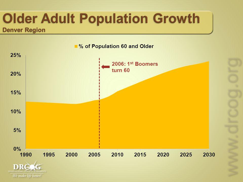 www.drcog.orgwww.drcog.org 2006: 1 st Boomers turn 60
